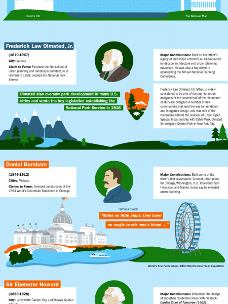 10 Historical Planners Infographic