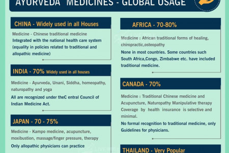 10 RARE PLANS TO REDUCE AYURVEDA BY COUNTRY WISE Infographic
