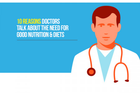 10 Reasons Doctors Talk About The Need For Good Nutrition & Diets  Infographic