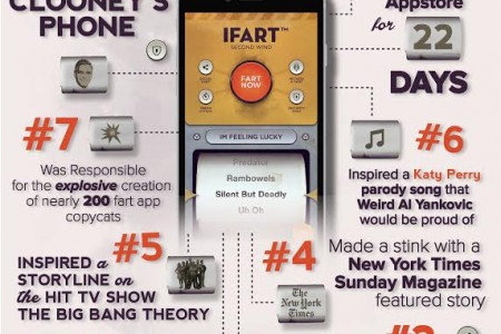 10 Reasons iFart Second Wind Should Be on Every iPhone Infographic