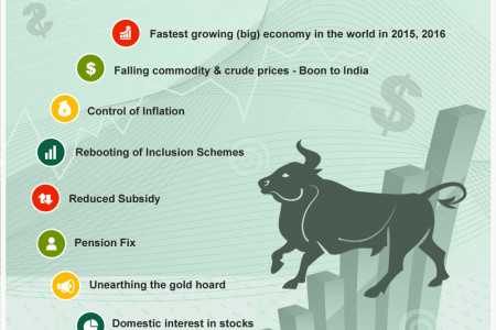 10 Reasons to be bullish about India Infographic