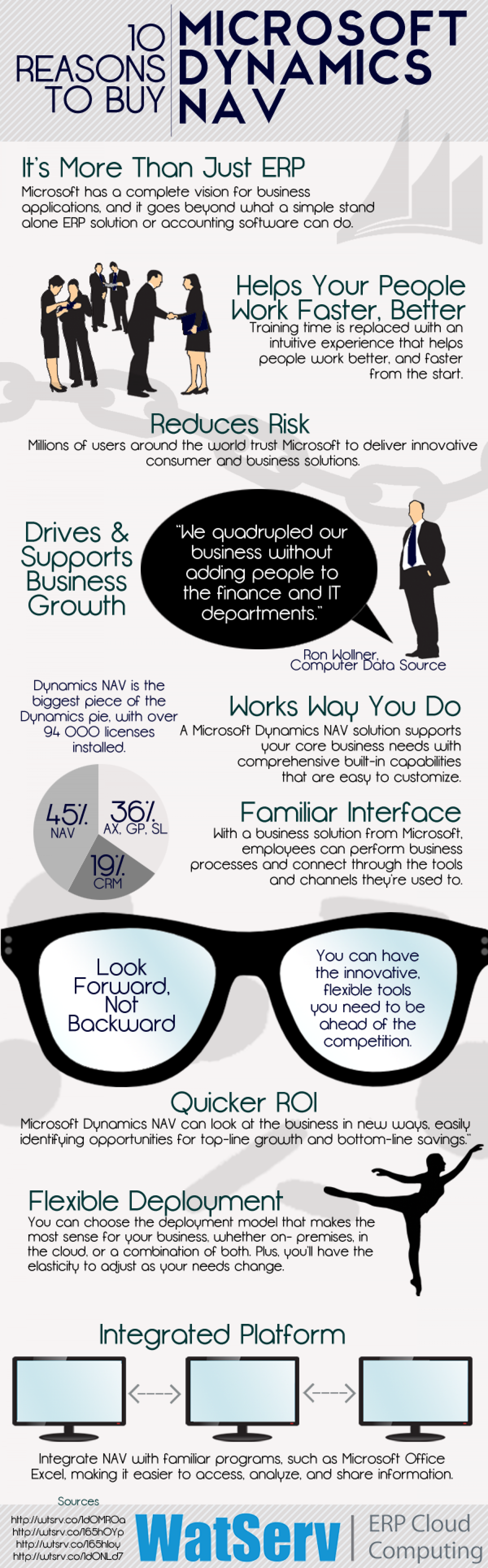 10 Reasons to Buy Microsoft Dynamics NAV Infographic