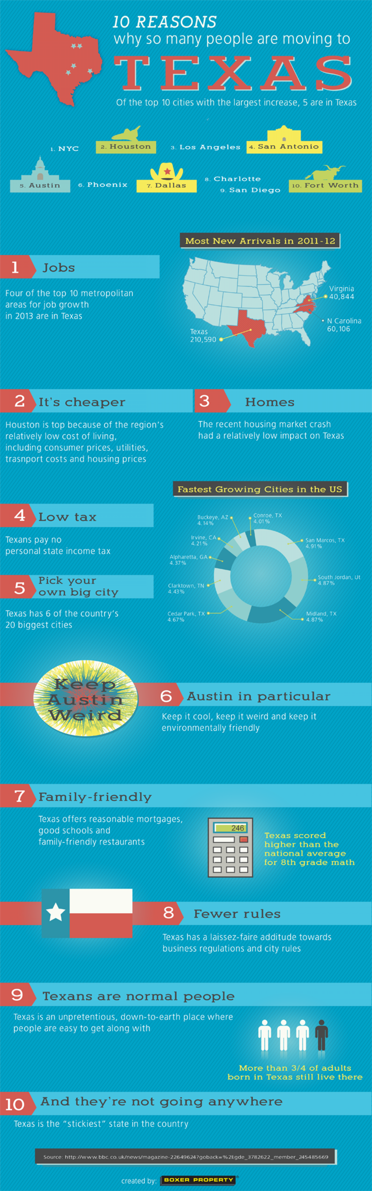 10 Reasons Why People are Moving to Texas Infographic