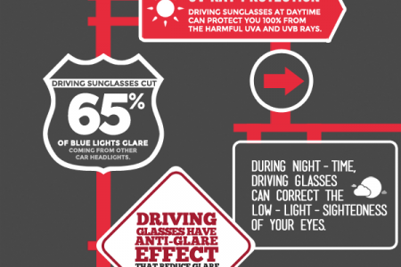 10 Reasons why you need to wear Driving Glasses  Infographic