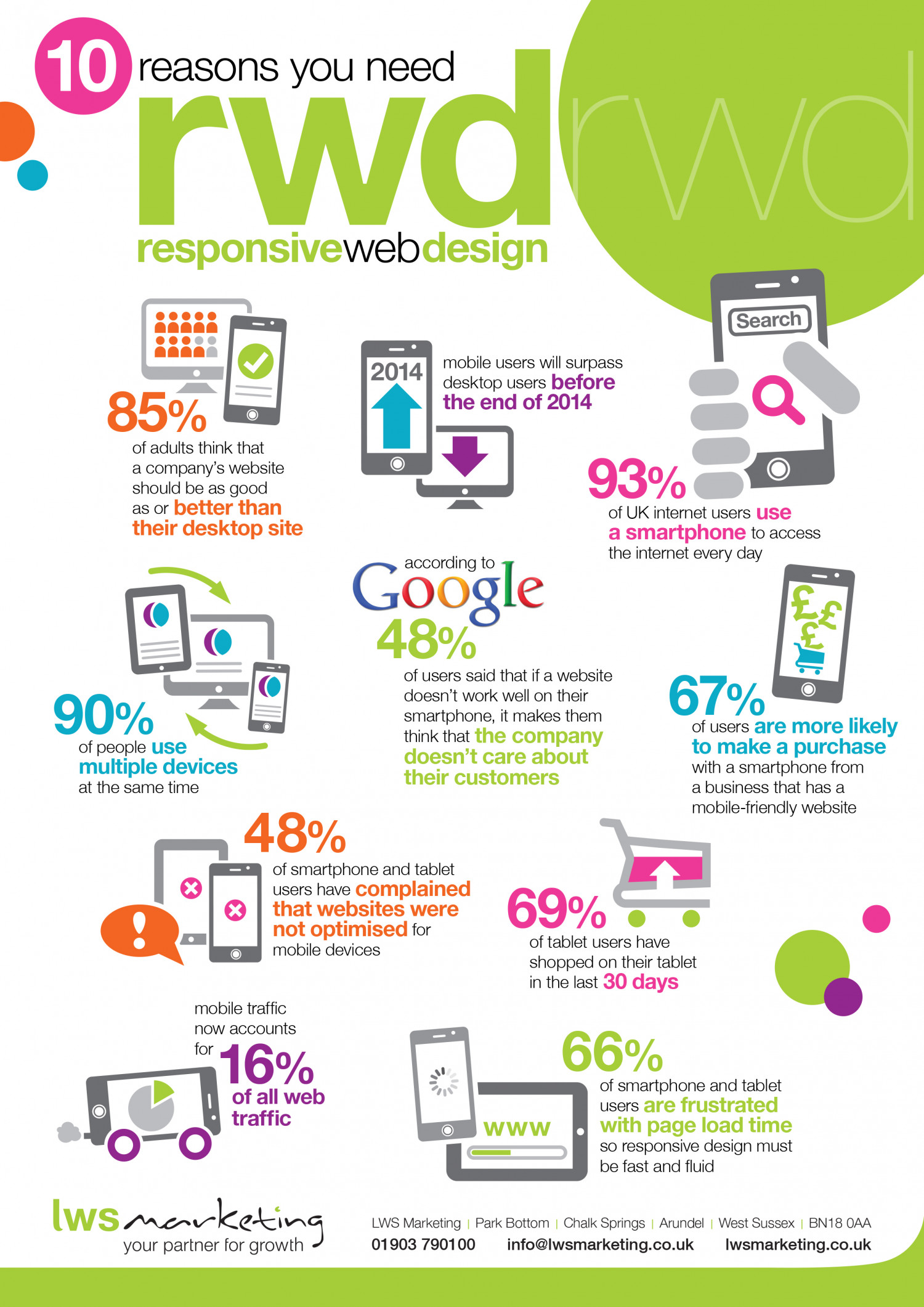 10 Reasons You Need Responsive Web Design Infographic