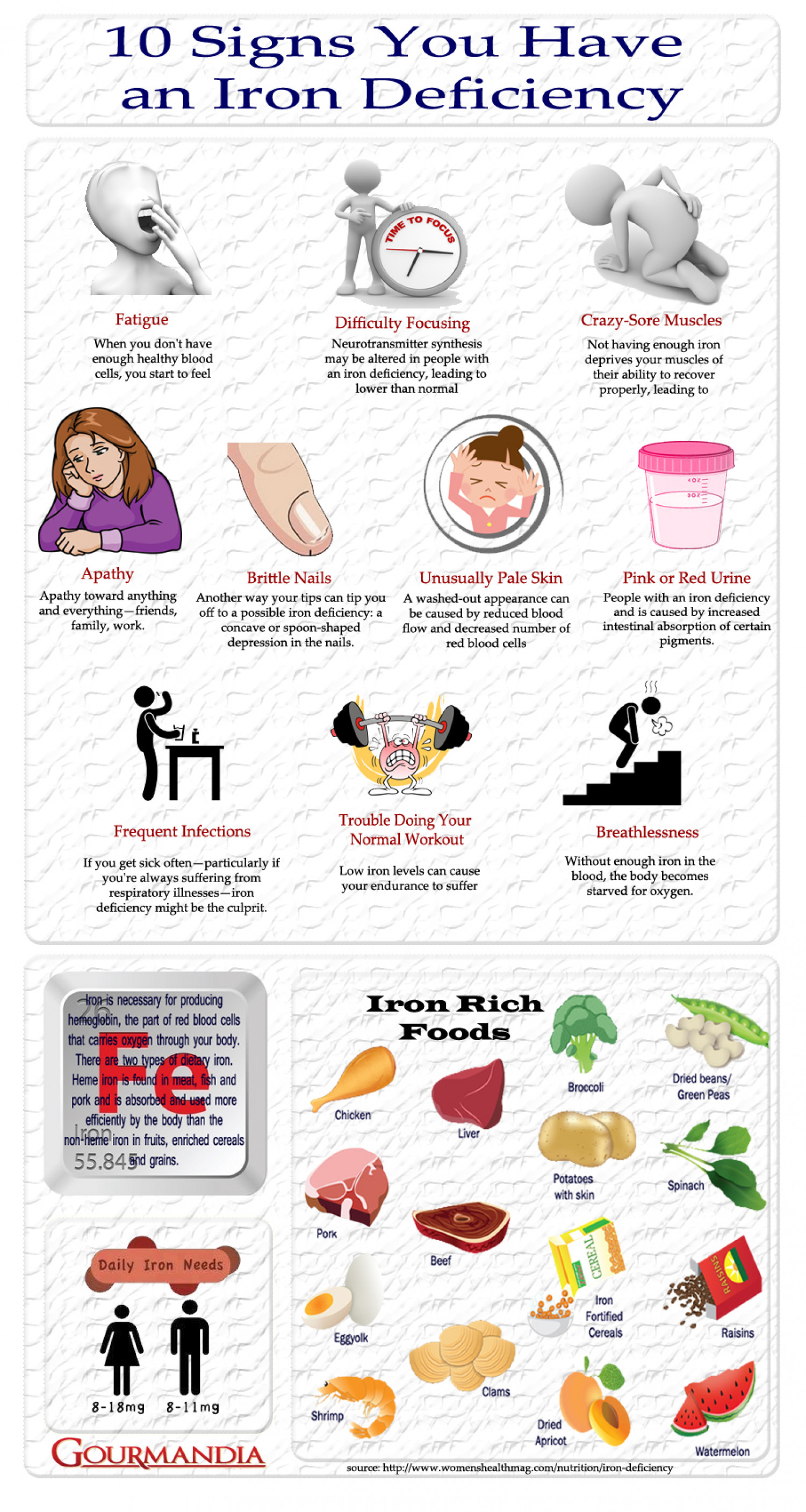 10 Signs You Have  an Iron Deficiency Infographic