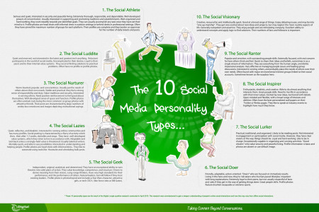 10 Social Media Personality Types  Infographic