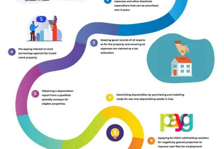 10 solution for property investors to reduce income tax Infographic