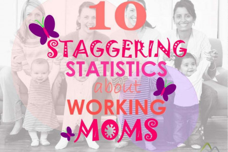 10 Staggering Statistics About Working Moms Infographic