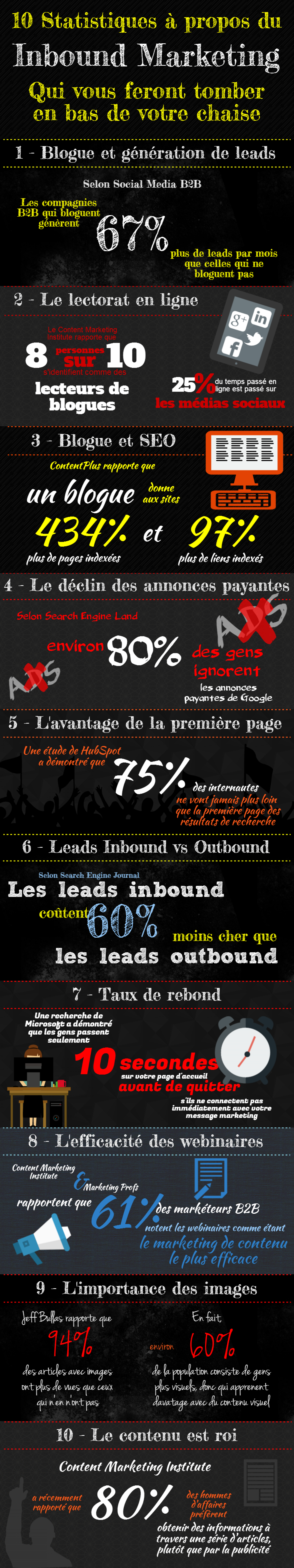 10 Statistiques à Propos du Inbound Marketing Infographic