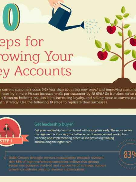 10 Steps for Growing Your Key Accounts Infographic