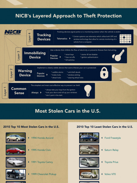 10 Steps to Avoid Getting Your Car Stolen  Infographic