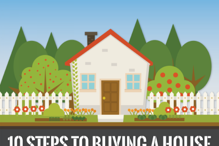 10 Steps to Buying a House Infographic