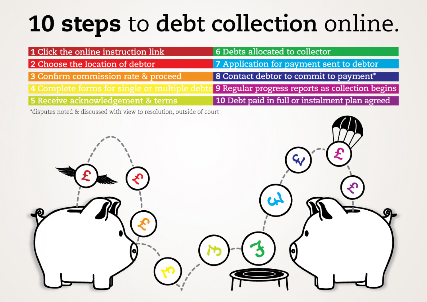 10 Steps To Online Debt Collection Infographic