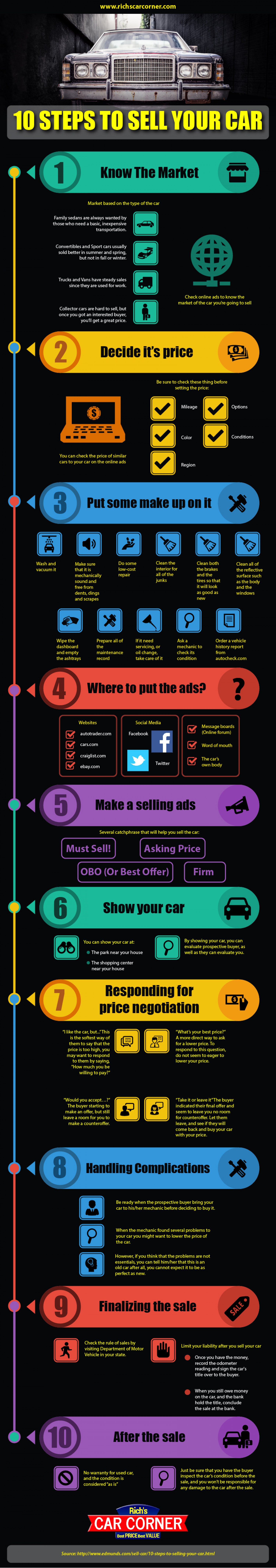 10 Steps to Sell your Used Car Infographic