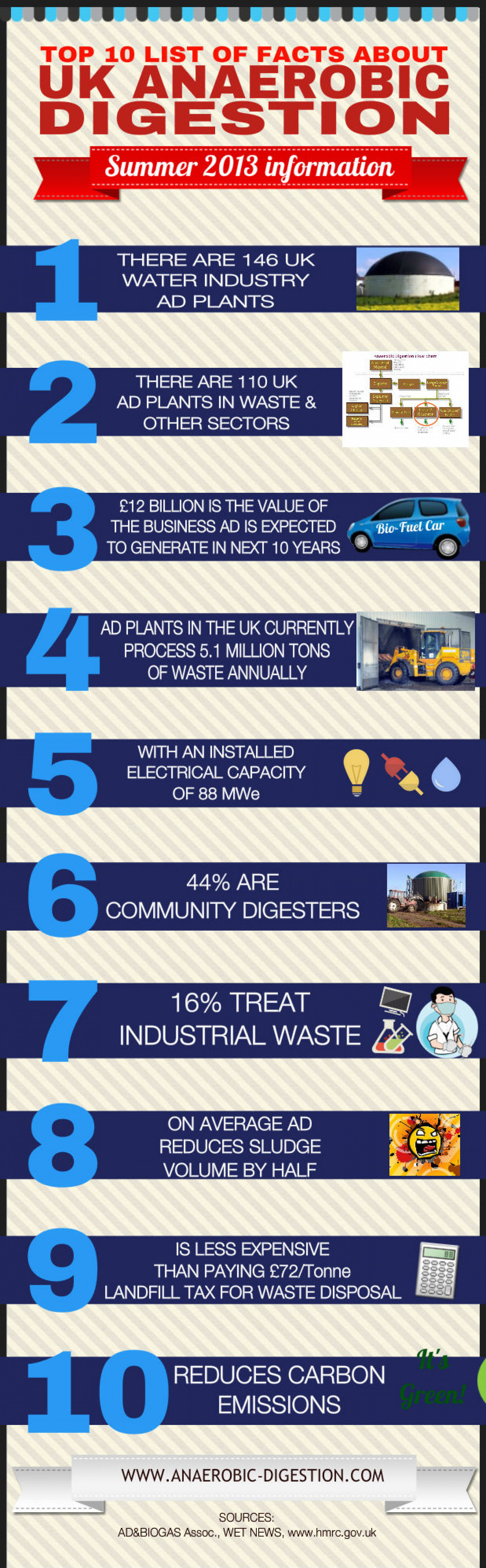 10 Stunning Facts Which Show UK Anaerobic Digestion And Biogas Energy's Rapid Growth Infographic