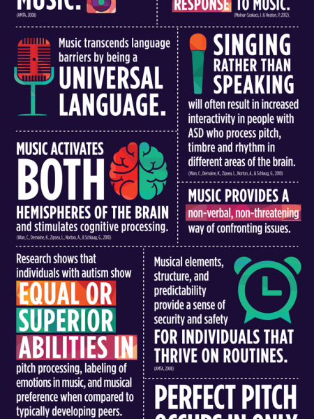 10 Surprising Facts about Autism and Music Infographic