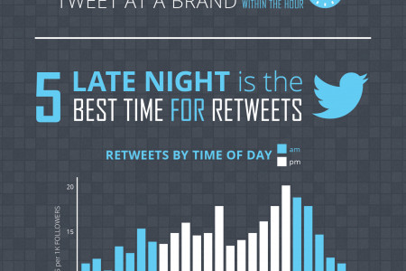 10 Surprising Social Media Facts Infographic
