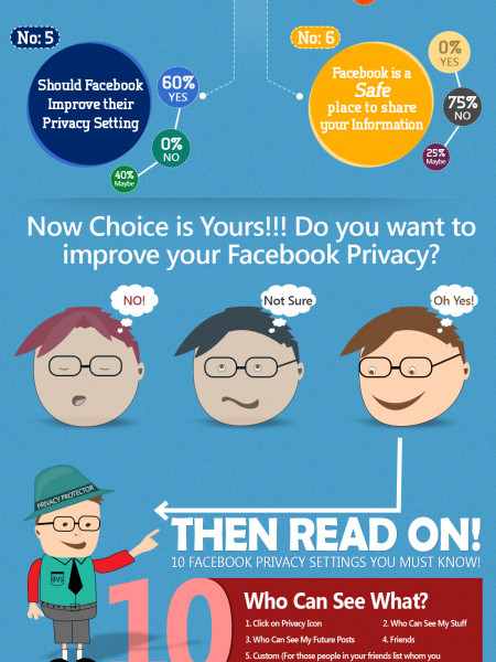 10 Things about Facebook That Affect Your Internet Privacy! Infographic