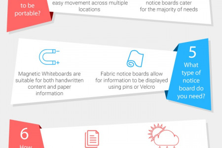 10 Things to Look for When Buying a Notice Board Infographic