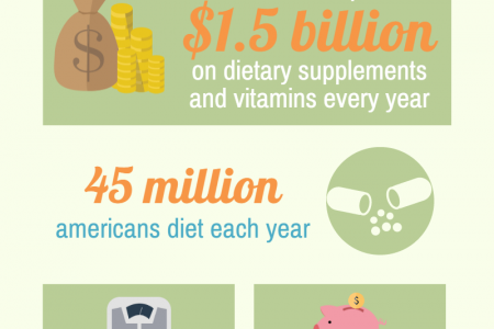 10 things you always wanted to know about dietary supplements Infographic