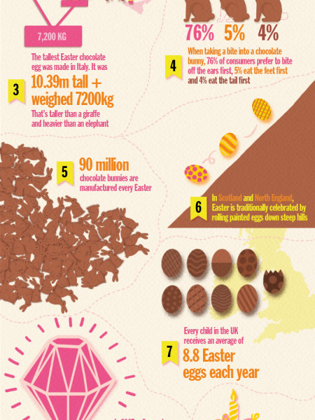 10 Things You Need To Know About Easter Infographic