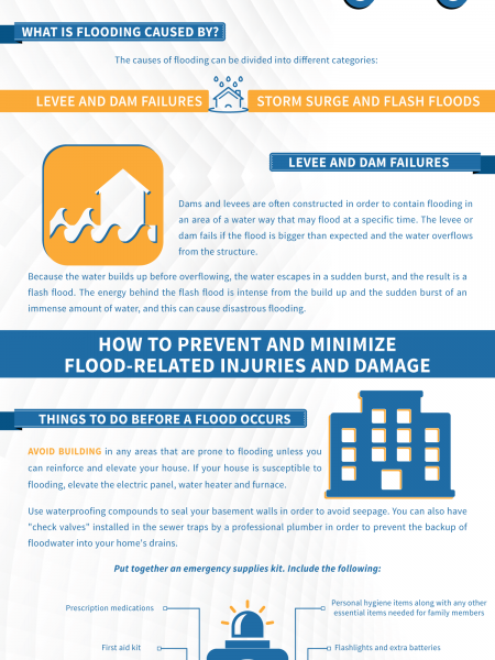 10 Tips to Prevent Water Damage from Flooding Infographic