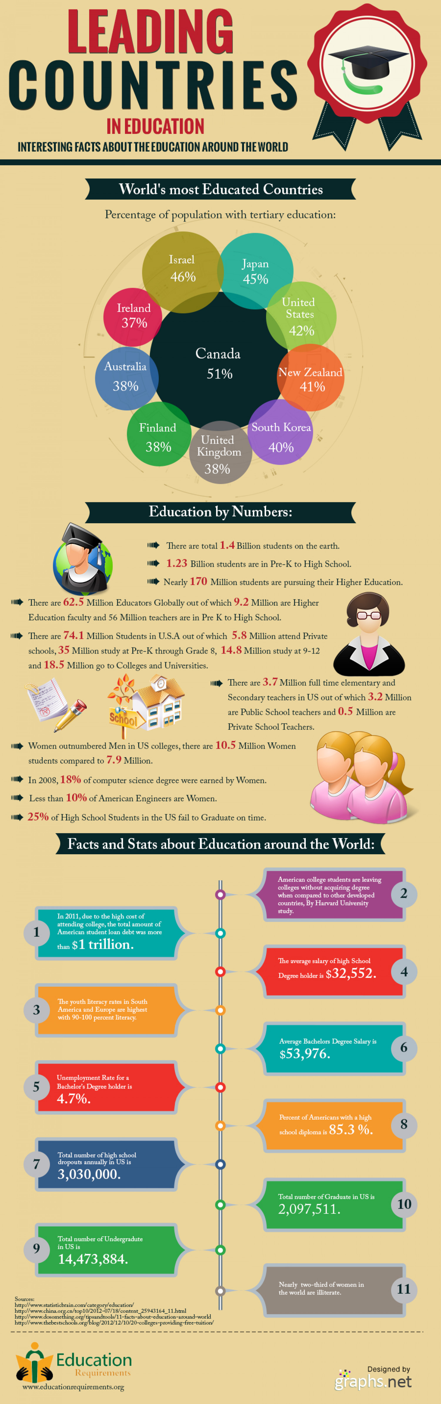 10 Top Countries That Leads The World In Education Infographic