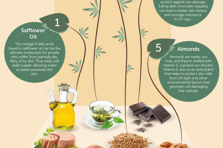 10 Types of Food that will Help You Achieve Perfect Skin Infographic