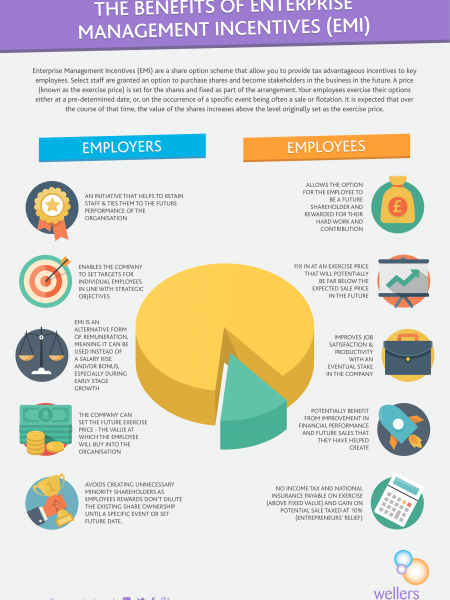 10 Ways Enterprise Management Incentives (EMI) can help you retain great staff [Infograhic] Infographic