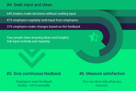 10 ways to build stronger, more successful teams. Be a better manager. Infographic
