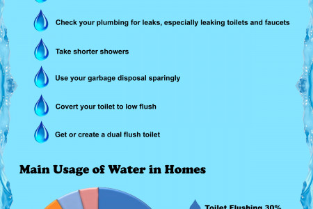 10 Ways To Conserve Water in Your Home Infographic