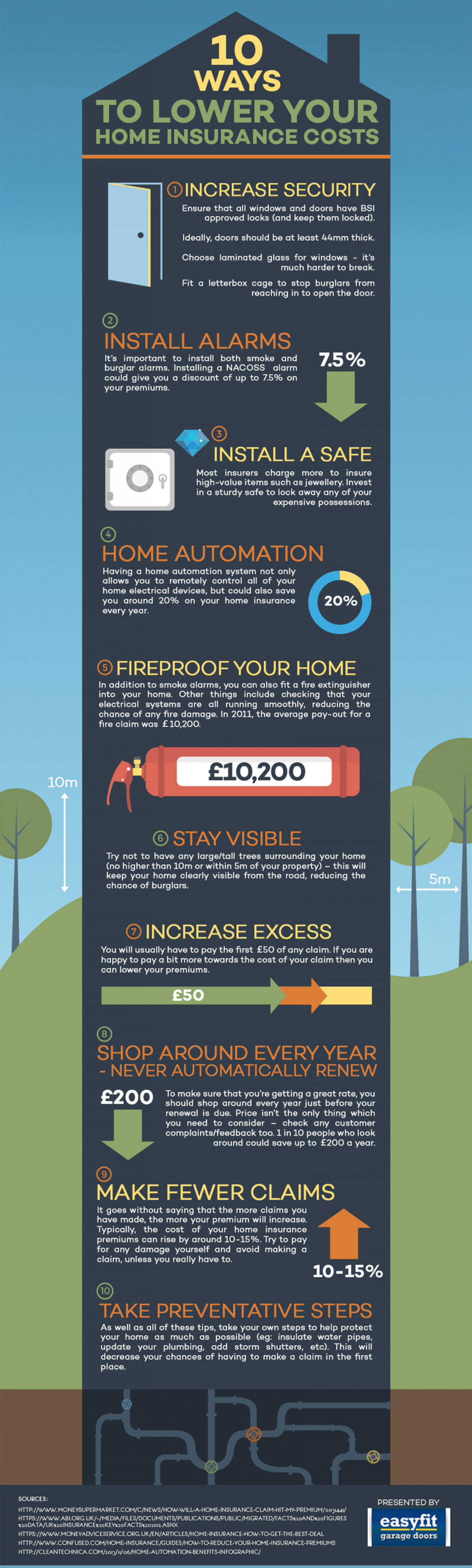 Ways To Reduce Home Insurance Premiums