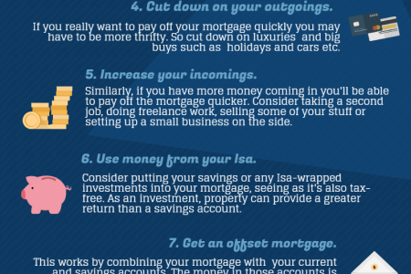 10 Ways to Pay off Your Mortgage Early Infographic