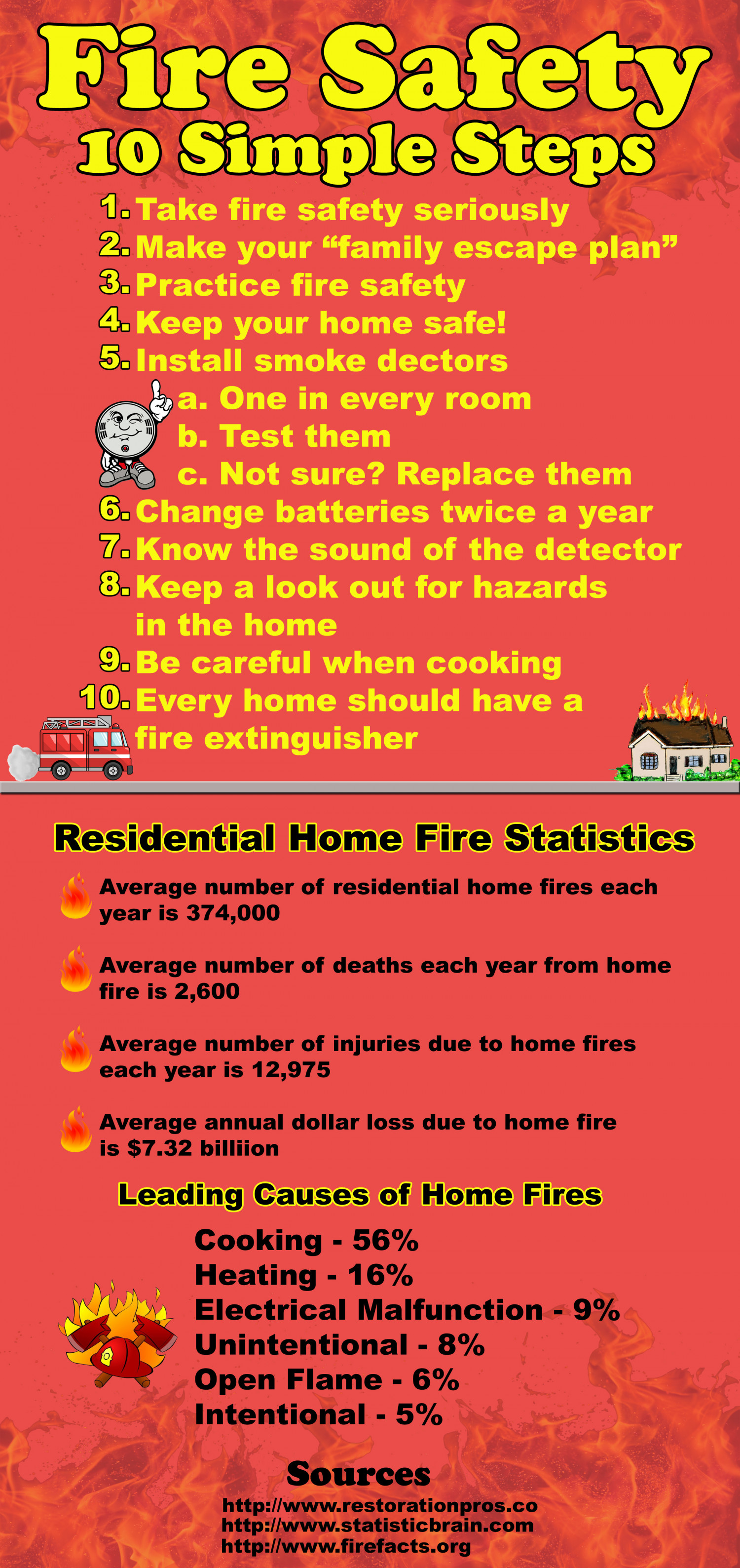 Ways to prevent house fires