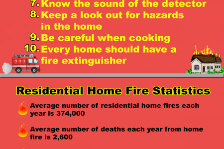 10 Ways to Prevent a Fire in Your Home Infographic