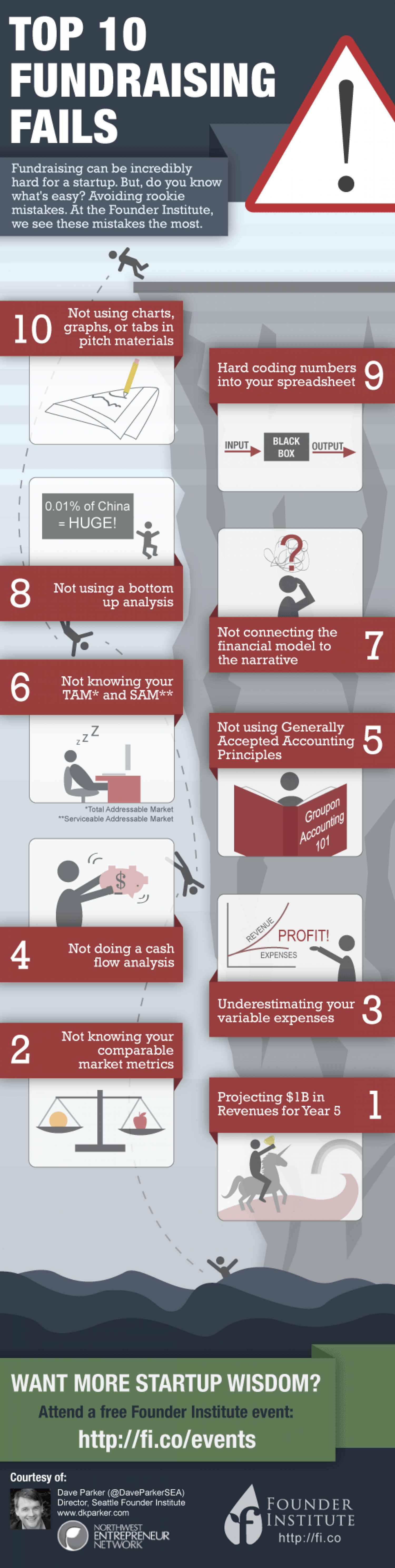 10 Ways to Screw up your Startup Fundraising Infographic
