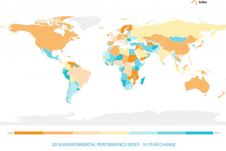 10 Year Change in Environmental Performance Infographic