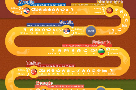 10 years around the world on foot Infographic