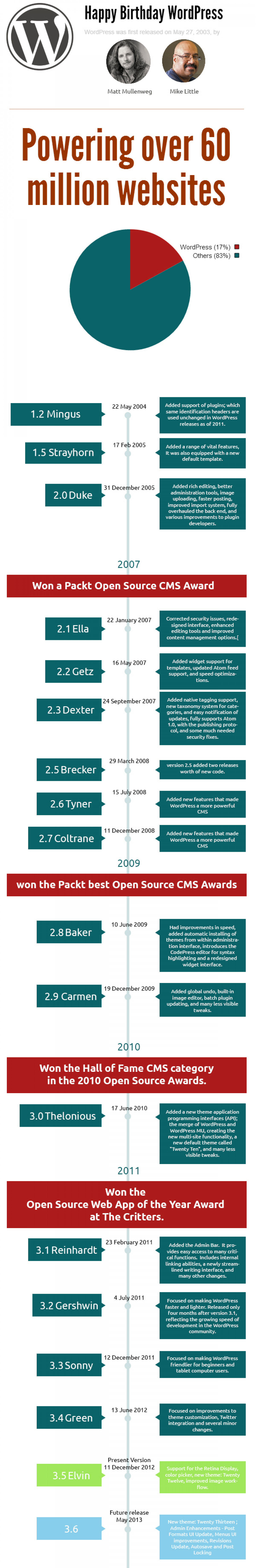 10 years glorious journey of WordPress Infographic
