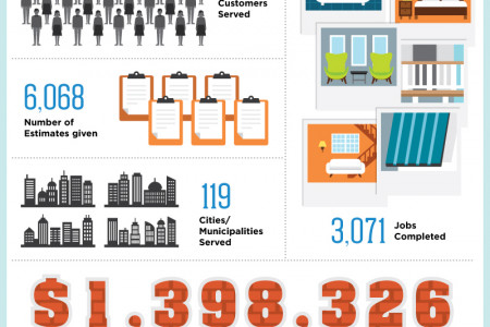 10 Years In Business - By The Numbers Infographic