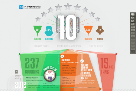 10 years Marketingfacts Infographic