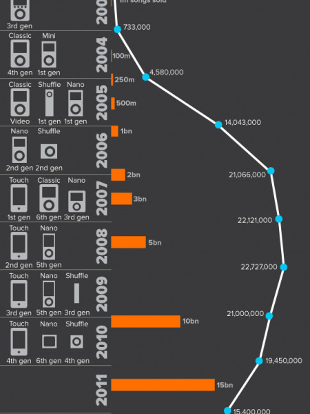 10 Years of iMusic Infographic