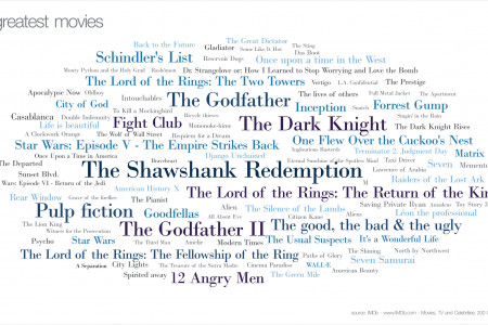 100 Best Movies Ever Infographic