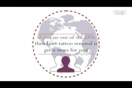 100% Effective Tattoo Removal in Overland Park Infographic