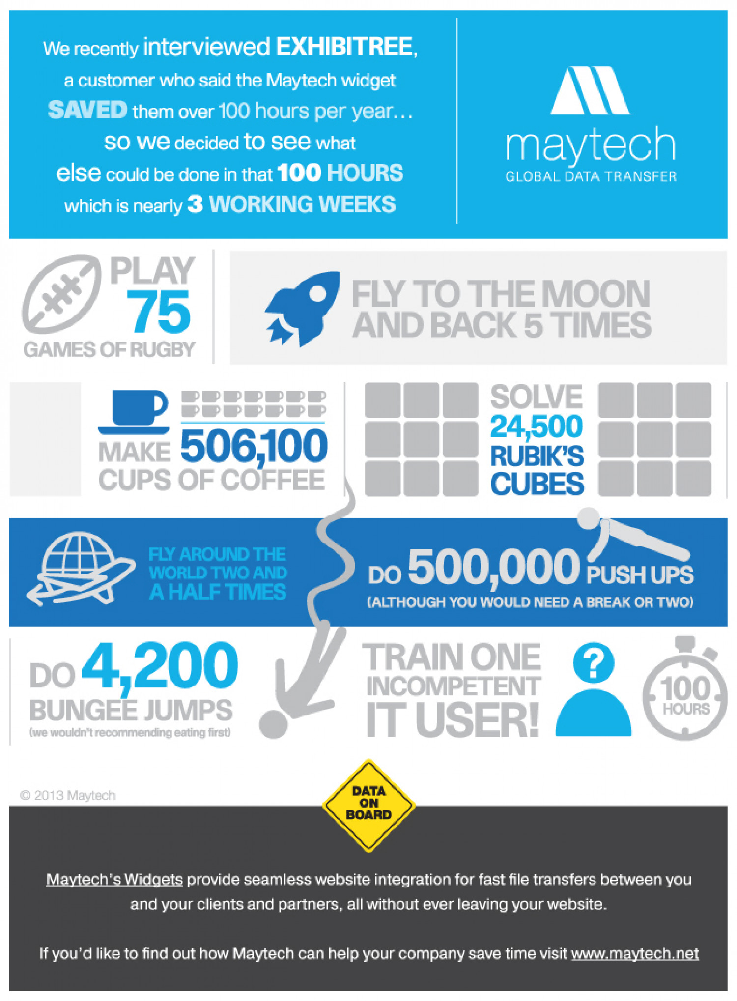 100 Hours Saved – What Could You Do with Some Extra Time? Infographic