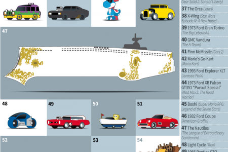 100 Iconic Vehicles From Pop-Culture Infographic