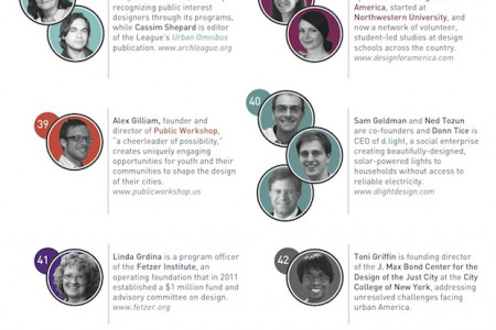 100 Leaders in Public Interest Design Infographic