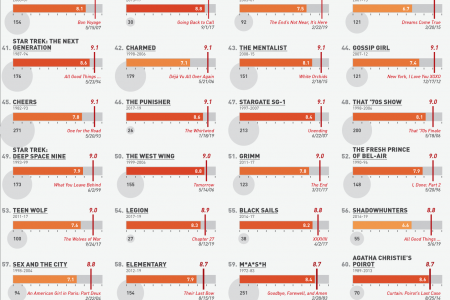 100 TV Shows Ranked by Their Final Episode Infographic