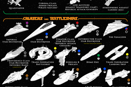 100 Vehicles of Star Wars Infographic